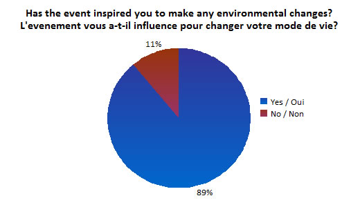 Eco Expo Survey Results